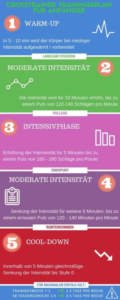 infografik-crosstrainer-trainingsplan-fuer-anfaenger